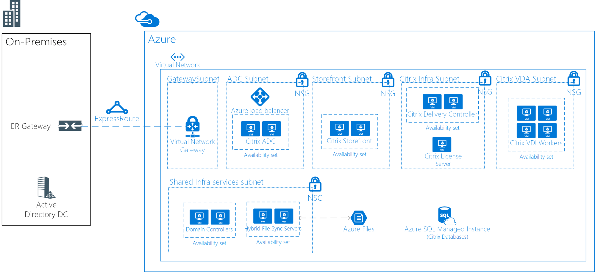 hight resolution of architecture diagram for linux virtual desktops with citrix