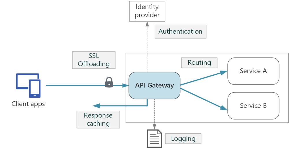 medium resolution of diagram of an api gateway