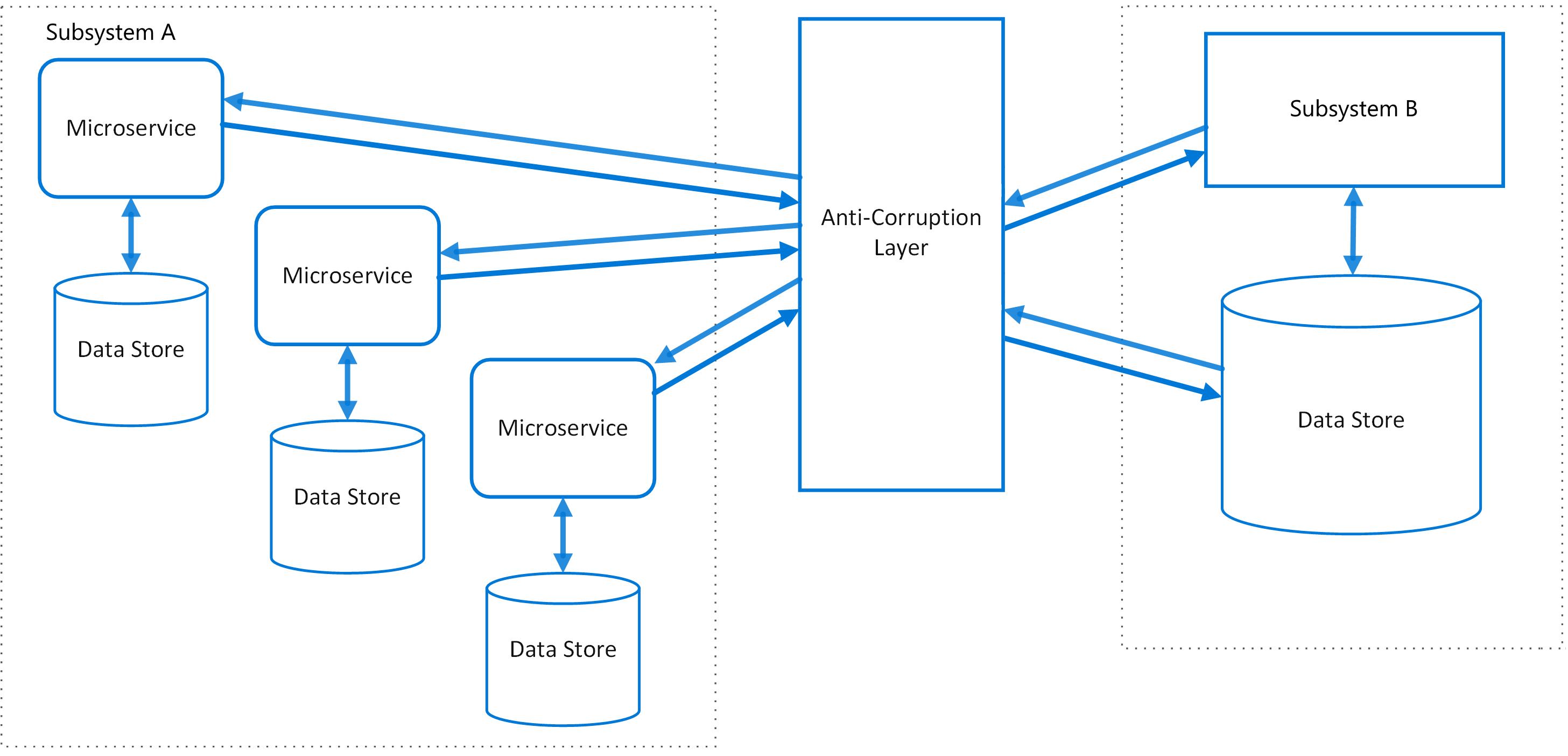 application integration architecture diagram jeep jk wiring anti corruption layer pattern microsoft docs