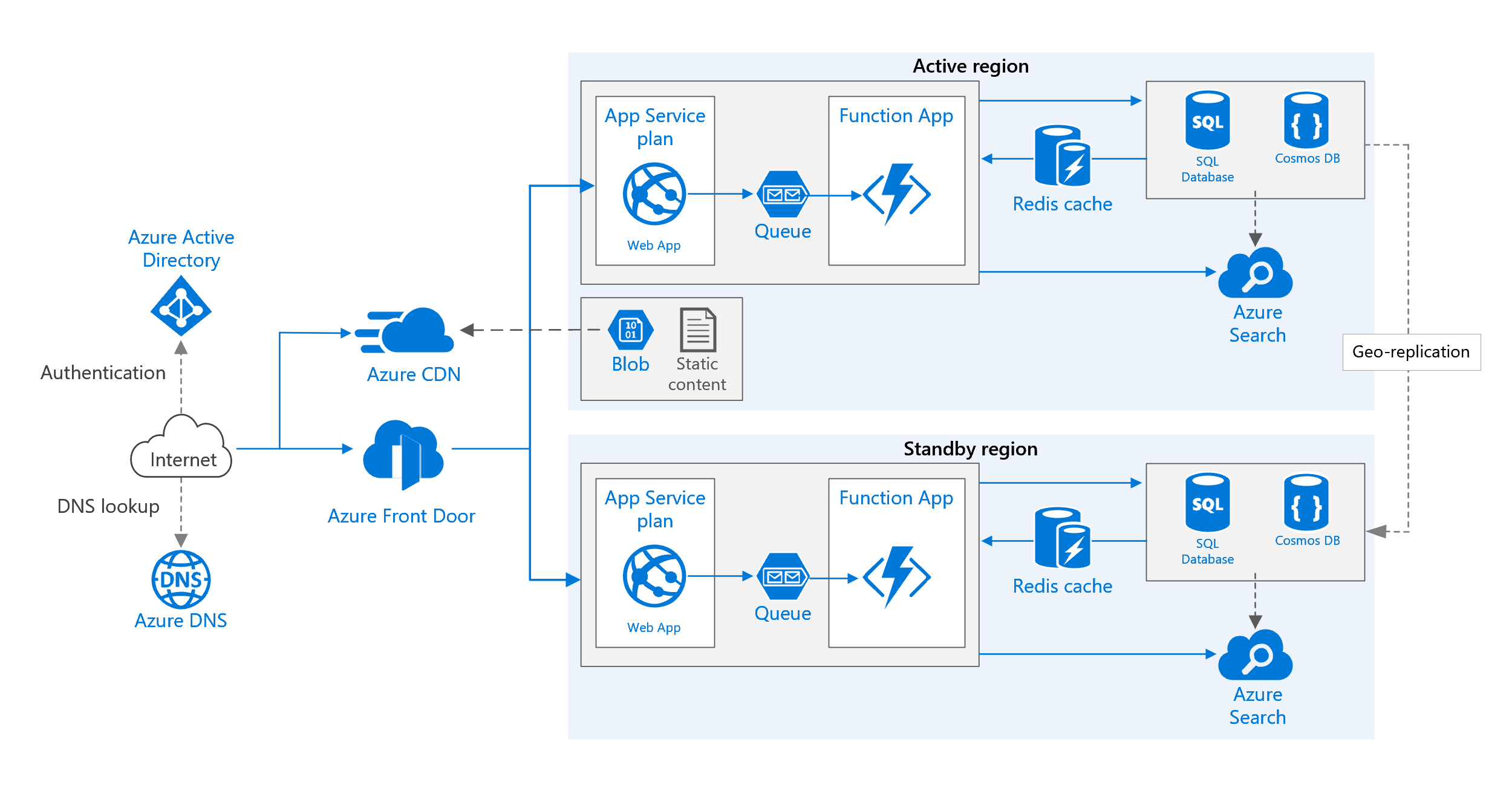 visio application diagram 2 way light switch wiring old colours highly available multi region web azure