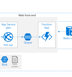 web application in azure with improved scalability [ 2469 x 1140 Pixel ]
