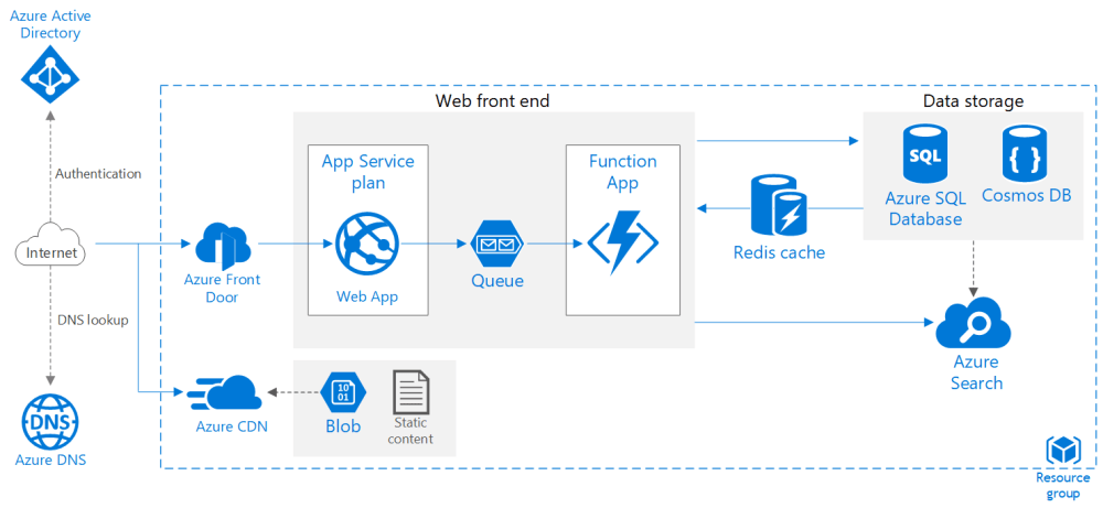 medium resolution of web application in azure with improved scalability