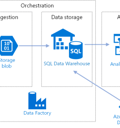architecture diagram for automated enterprise bi with sql data warehouse and azure data factory [ 1794 x 773 Pixel ]