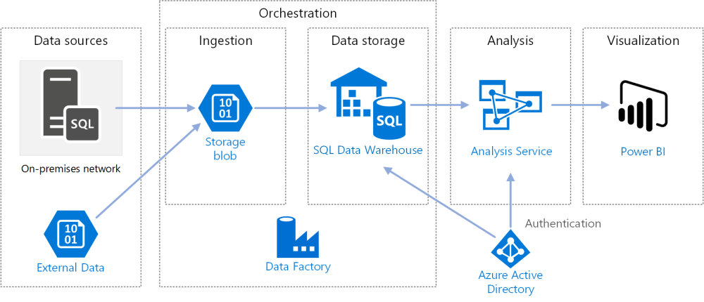 medium resolution of architecture diagram for automated enterprise bi with sql data warehouse and azure data factory