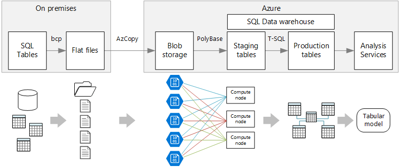 data warehouse architecture diagram with explanation match the letters on of human brain enterprise business intelligence azure reference architectures bi pipeline