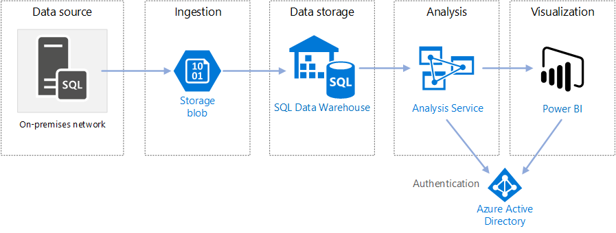 data warehouse architecture diagram with explanation jaguar s type radio wiring enterprise business intelligence azure reference architectures for enteprise bi in sql