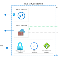 Dmz Network Diagram With 3 2005 Volvo Xc90 Radio Wiring Implement A Secure Hybrid Architecture Azure Reference