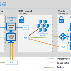 Dmz Architecture Diagram Sony Xplod Cdx Gt300mp Wiring Deploy Highly Available Network Virtual Appliances Azure
