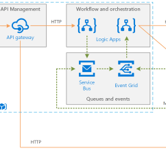 Microsoft Infrastructure Diagram Ear Worksheet Enterprise Integration Using Message Queues And Events Azure Architecture