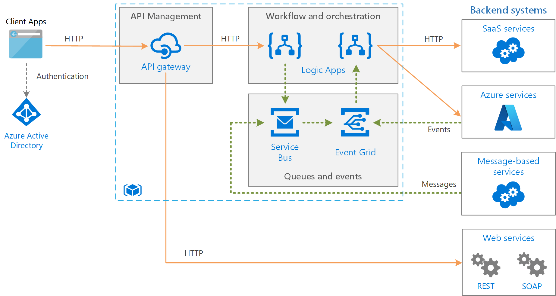 microsoft infrastructure diagram solar water heater schematic enterprise integration using message queues and events azure architecture