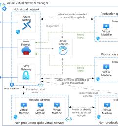 vpn network diagram overview [ 1314 x 842 Pixel ]