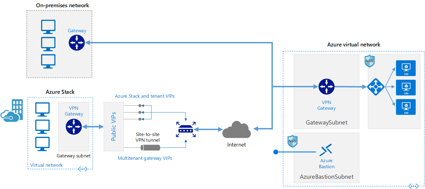 stack diagram virtual environment trailer wiring download connect an on-premises network to azure using vpn - reference architectures   microsoft docs