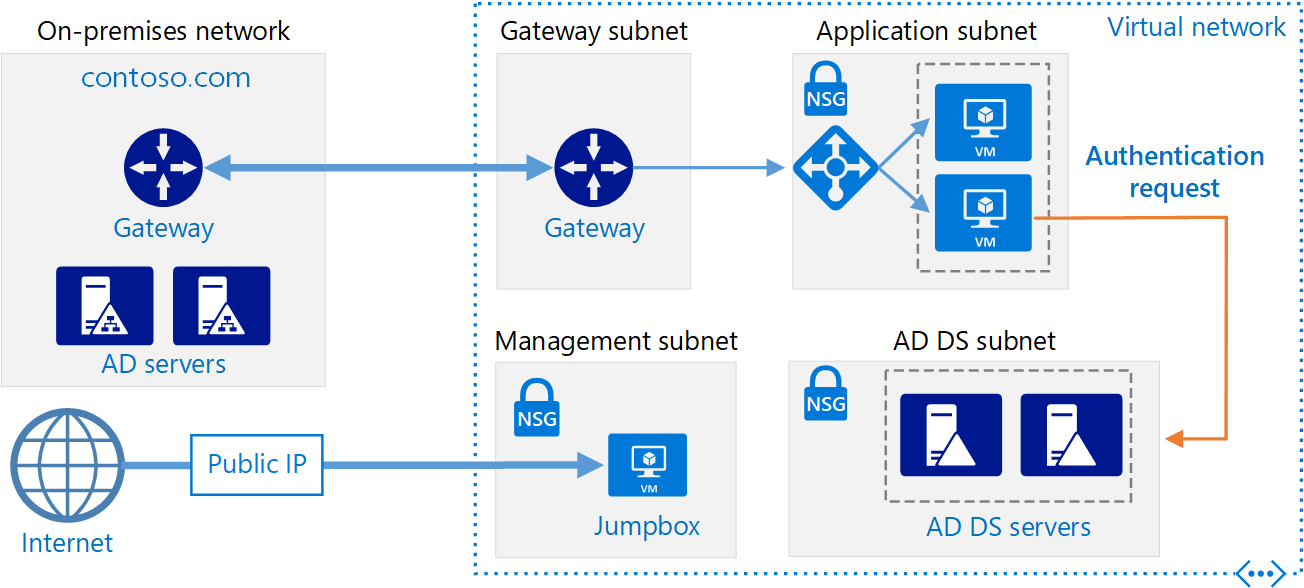 dmz network diagram with 3 ado piso wifi wiring extend active directory domain services (ad ds) to azure - reference architectures ...