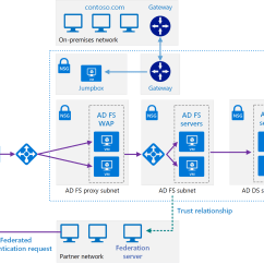 Active Directory Visio Diagram Example Printable Blank Animal Cell Extend On Premises Ad Fs To Azure Reference Architectures Secure Hybrid Network Architecture With