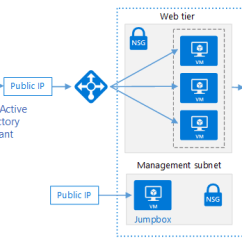 Active Directory Visio Diagram Example Automotive Wiring Basics Integrate On Premises Ad Domains With Azure Reference Cloud Identity Architecture Using