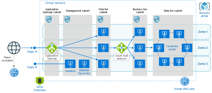 decomposition diagram in visio two light wiring n tier application with apache cassandra microsoft docs