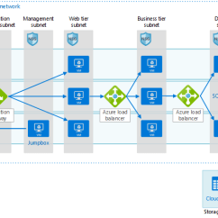 3 Tier Internet Architecture Diagram Obd2 Wiring Gm Windows N Application With Sql Server Azure Reference Using Microsoft