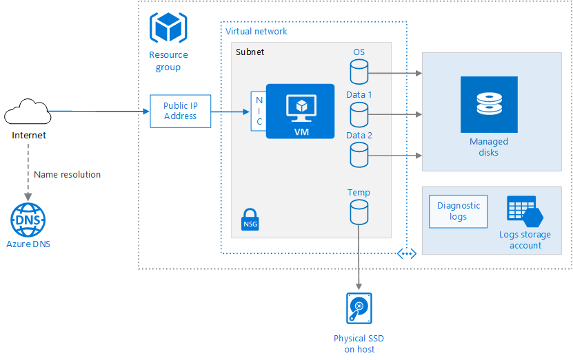 stack diagram virtual environment how to use a venn run windows vm on azure reference architectures in