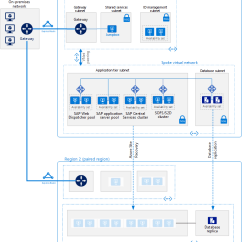 Sap 3 Tier Architecture Diagram Block Visio Template Deploy Netweaver Windows For Anydb On Azure Vms