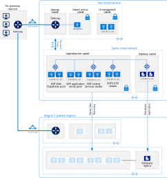 reference architecture for sap netweaver windows for anydb on azure vms [ 1759 x 1309 Pixel ]