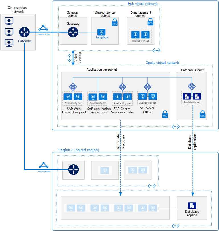 hight resolution of reference architecture for sap netweaver windows for anydb on azure vms