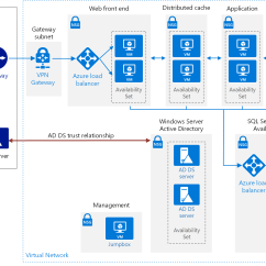 Saas Architecture Diagram Generator Auto Start Wiring Run A Highly Available Sharepoint Server 2016 Farm In