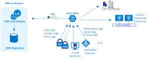 Azure virtual datacenter: A work perspective
