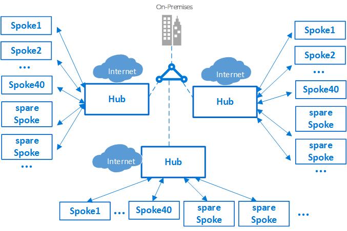 microsoft visio database model diagram the legend of sleepy hollow plot azure virtual datacenter: a network perspective | docs