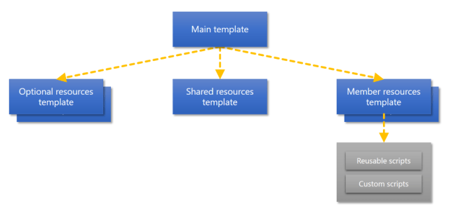 Nested template