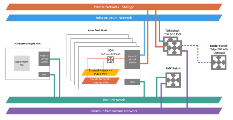 microsoft infrastructure diagram 2003 chevy tahoe parts network integration considerations for azure stack integrated logical and switch connections