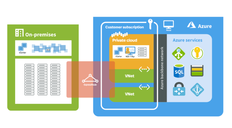 Image of Azure VMware Solution private cloud adjacency to Azure and on-premises