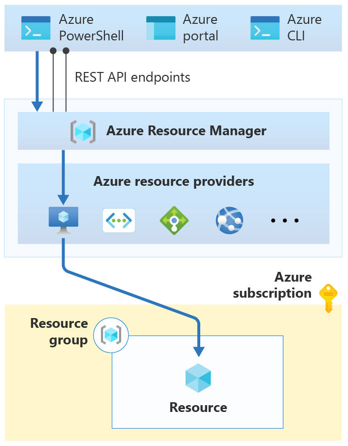 Azure Resource Manager connecting to the Microsoft.Compute resource provider