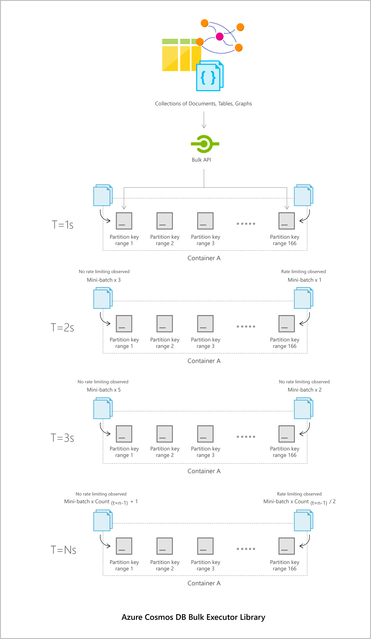Bulk import and update data in Azure Cosmos DB using the