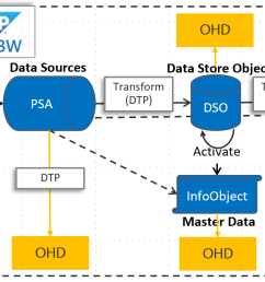 this sap bw open hub connector support copying data from ohd local table in bw in case you are using other types you can directly connect to the database  [ 1410 x 695 Pixel ]
