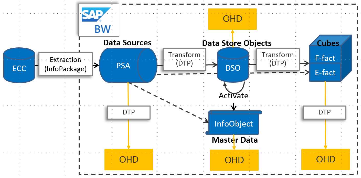 hight resolution of this sap bw open hub connector support copying data from ohd local table in bw in case you are using other types you can directly connect to the database