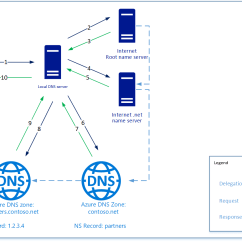With Azure Ad Adfs Diagram Model A Ford Wiring Dns Delegation Overview Microsoft Docs