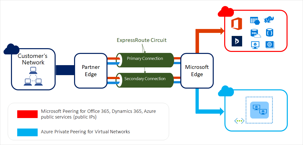 microsoft infrastructure diagram rj11 wiring using cat5 azure expressroute circuits and peering docs the following figure shows a logical representation of connectivity between your wan