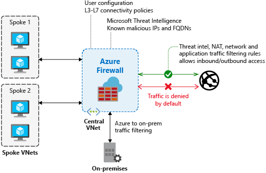 what is azure firewall