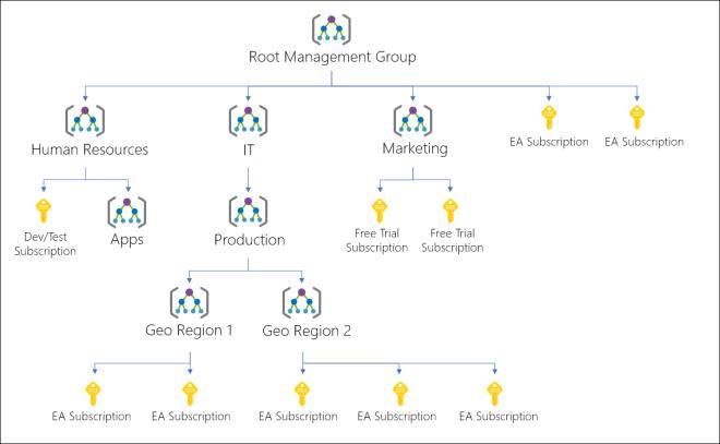 Bilderesultat for azure topology management groups