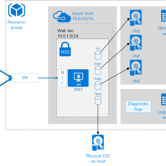 Visio Virtual Machine Diagram Home Theater Network Best Practices For Windows Vms Microsoft Docs