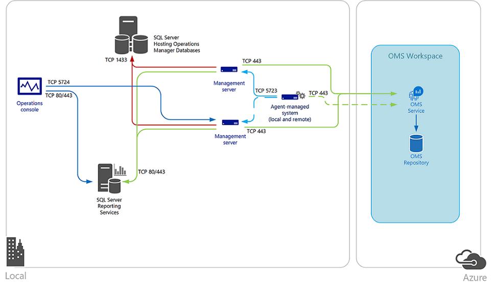 Security Design Concepts