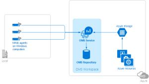Connect Windows puters to Azure Log Analytics