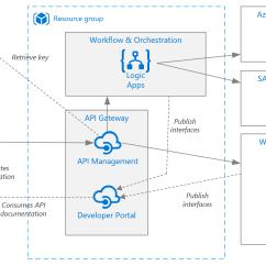 Application Integration Architecture Diagram 2003 Saab 9 3 Radio Wiring Simple Enterprise Pattern Azure