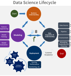 the goals tasks and documentation artifacts for each stage of the lifecycle in tdsp are described in the team data science process lifecycle topic  [ 3441 x 2567 Pixel ]