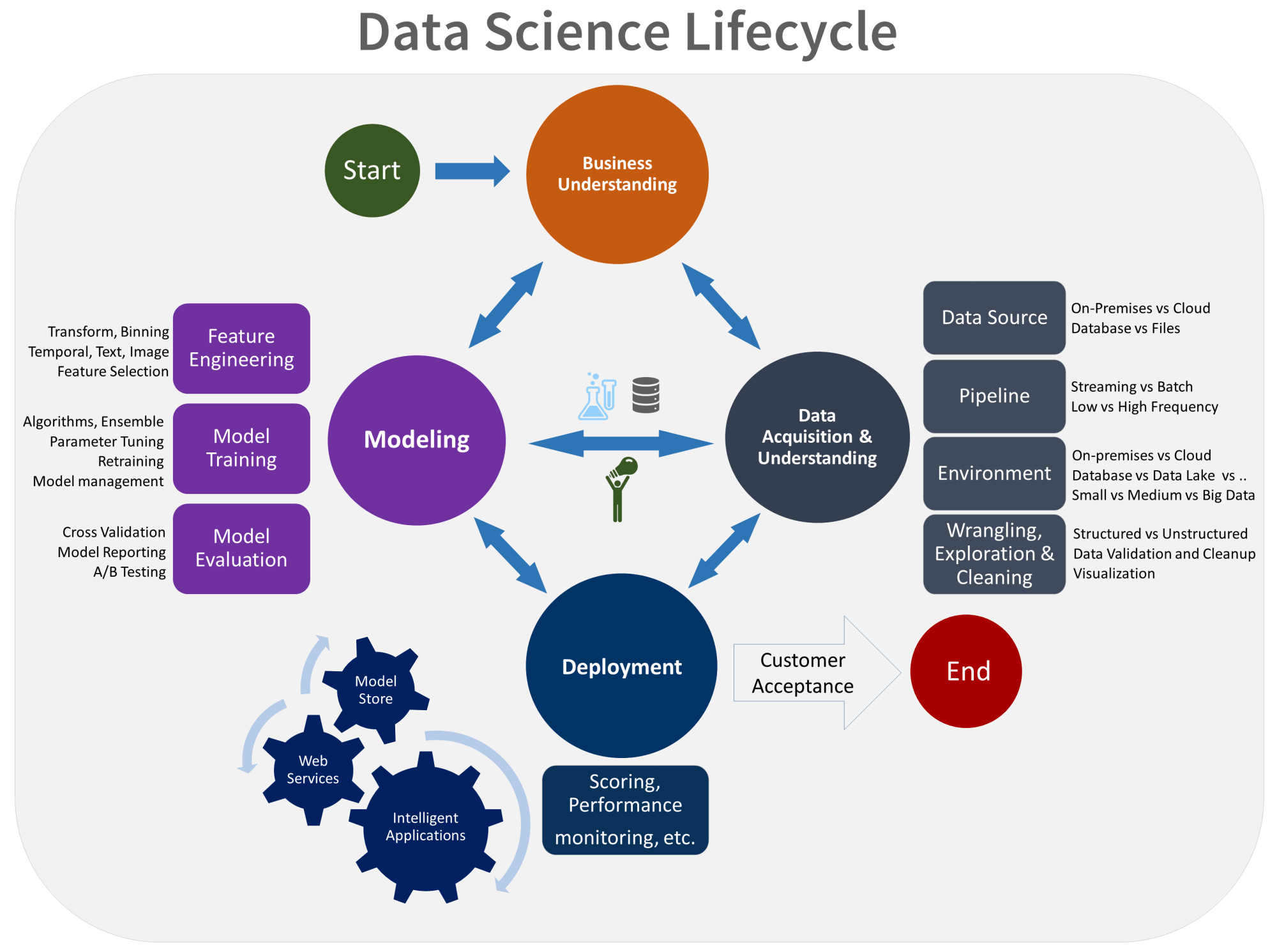 hight resolution of the goals tasks and documentation artifacts for each stage of the lifecycle in tdsp are described in the team data science process lifecycle topic