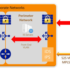Dmz Network Diagram With 3 R33 Ignition Wiring Azure Security Best Practices Microsoft Docs