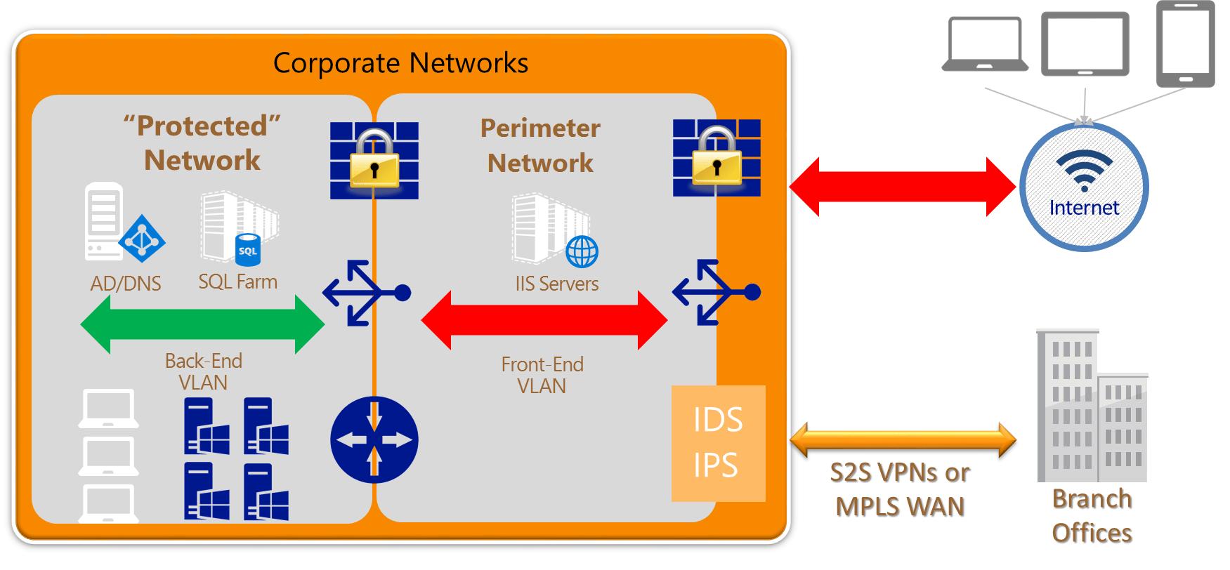 dmz architecture diagram wiring trailer lights 4 way azure network security best practices microsoft docs