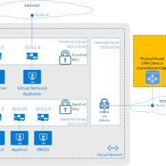 Physical Topology Diagram Jeep Wrangler Jl Wiring Azure Network Security Best Practices | Microsoft Docs