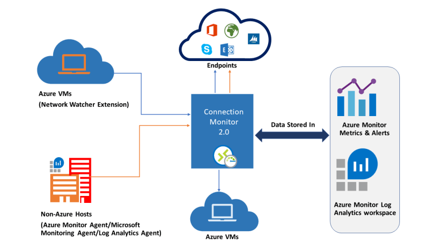 Diagram showing how Connection Monitor interacts with Azure VMs, non-Azure hosts, endpoints, and data storage locations