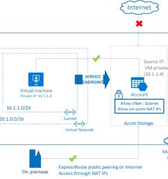 virtual network service endpoints [ 1058 x 922 Pixel ]